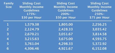 This is a table showing the income levels that qualify families for $30 fee per hour.